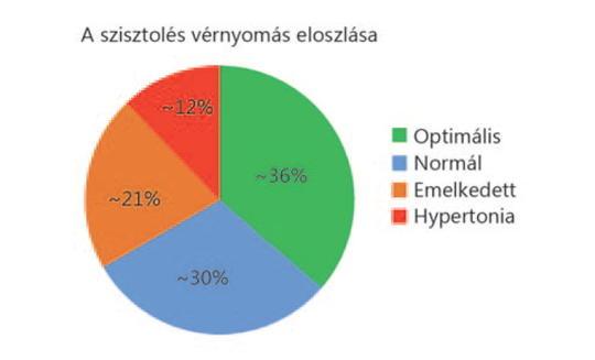 a magas vérnyomás és a kockázat mértéke