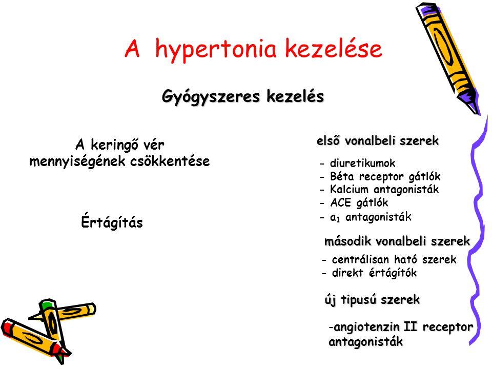 Most kiderül: ilyen gyógyszereket szedhetnek a magas vérnyomásos betegek - Blikk