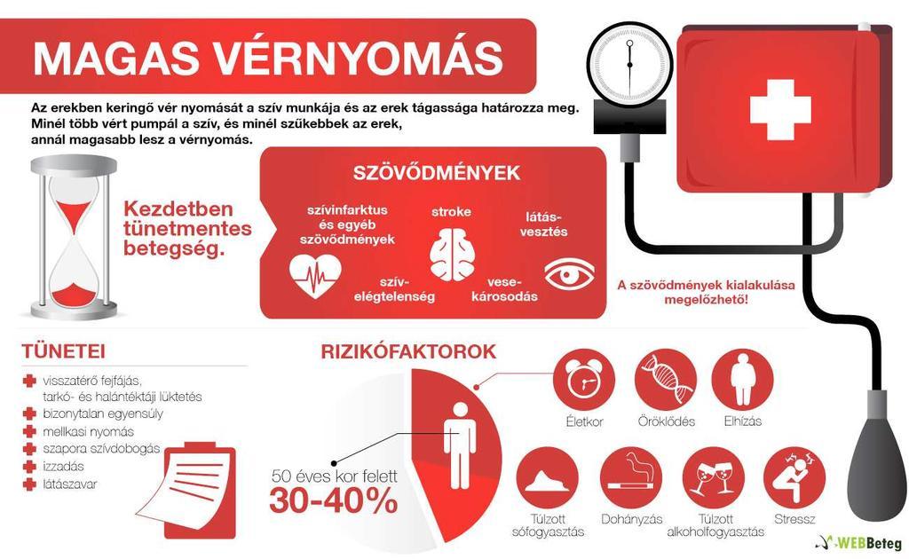 magas vérnyomás veszélye táplálkozás elhízás és magas vérnyomás esetén