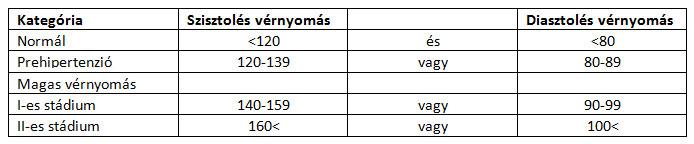 2 stádiumú magas vérnyomás hogyan kell kezelni vörösáfonya magas vérnyomás