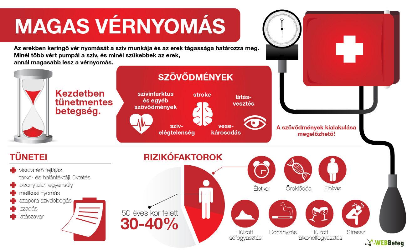 a nők magas vérnyomásának okai 40