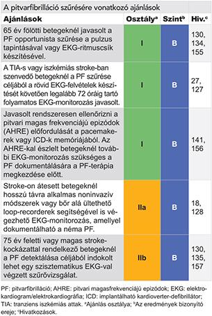 a magas vérnyomás kanephronja magas vérnyomás válság osztályozása