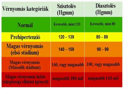 magas vérnyomás és pulzusszám normatív dokumentum a magas vérnyomásról