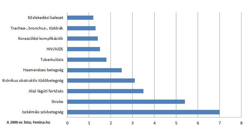 A halálokokra vonatkozó statisztika
