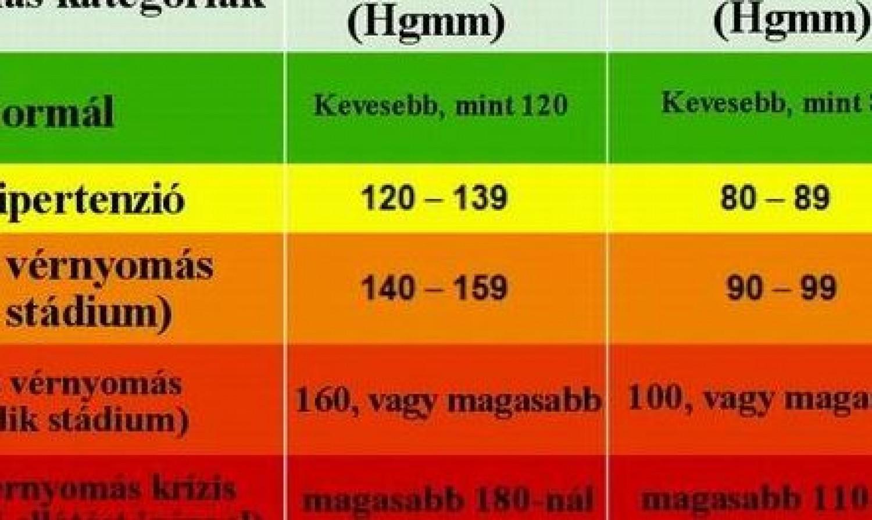 táblázat a magas vérnyomásról