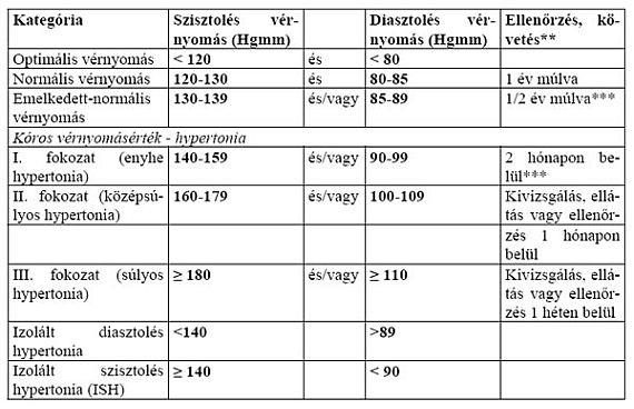 magas vérnyomás 3 fokozatú szív- és érrendszeri betegségek kockázata