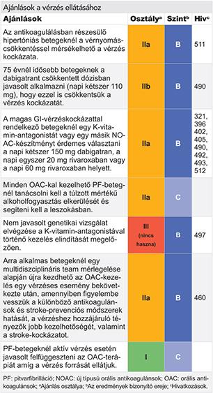 Szív Szótára - kardiológiai szakkifejezések magyarul