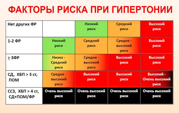 hypertonia 3 fokos kockázat