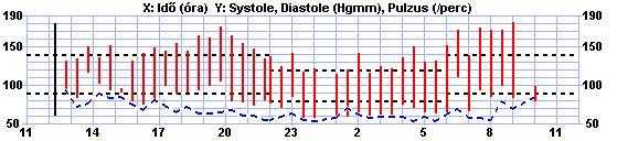 miokardiális hipertónia statisztikák