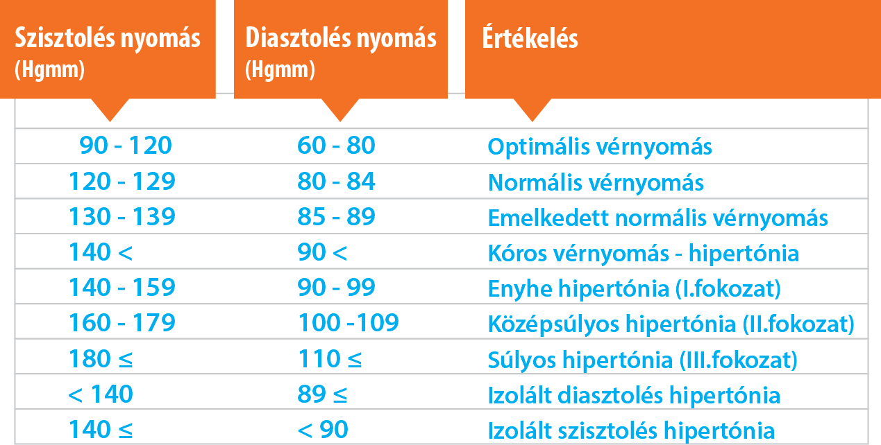 magas vérnyomás panaszok kezelése
