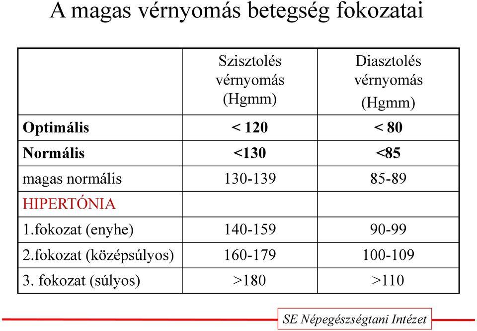 Mi a hipertenzív válság - tünetek és elsősegélynyújtás, szövődmények - Magas vérnyomás