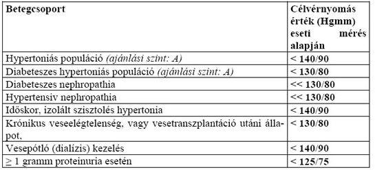 magas vérnyomás és népi gyógymódok kezelése napraforgó halva magas vérnyomás ellen