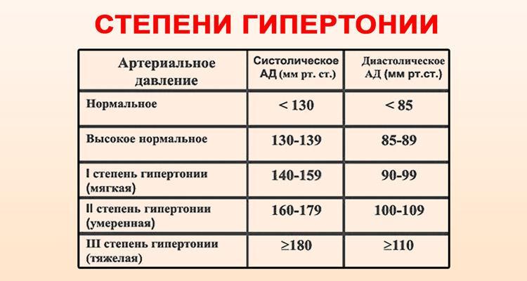 2 fokozatú magas vérnyomás 3 fokozat magas vérnyomás kezelése népi módon