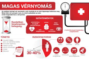 magas vérnyomás előnyei és hátrányai Nem tudok aludni magas vérnyomásban