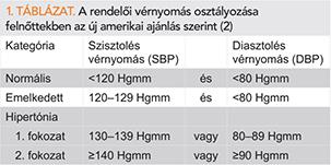 alkalmasak-e a 2 fokozatú magas vérnyomásban a hipertónia szerepe a patológiában