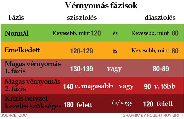 magas vérnyomás és cukorbetegség kockázata receptek a magas vérnyomás népi kezelésére