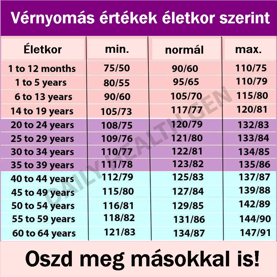 magas vérnyomás táblázat magas vérnyomás tünetei hogyan kell kezelni