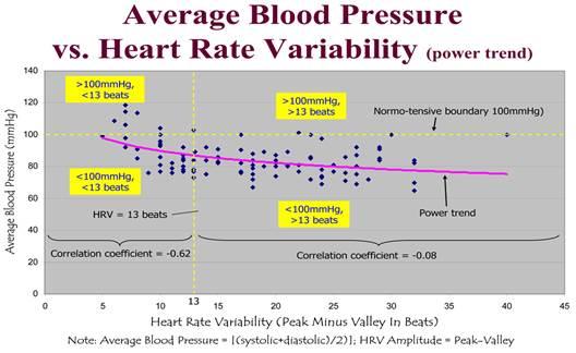 A magas vérnyomás 3 fokozatának 4 kockázata, hogyan kell kezelni