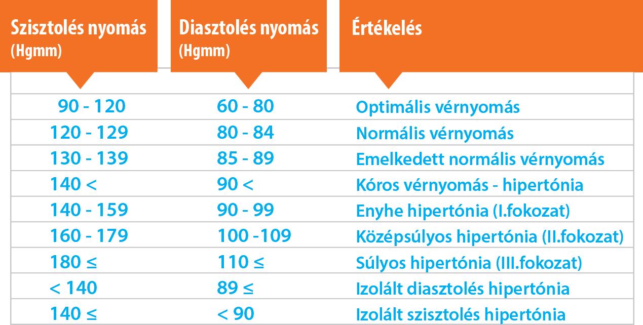 magas vérnyomás ami felső és alsó