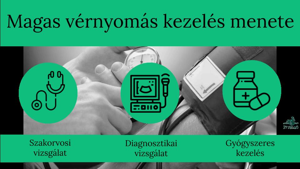 magas vérnyomás renin kezelés gyógyszer magas vérnyomás kezelésére