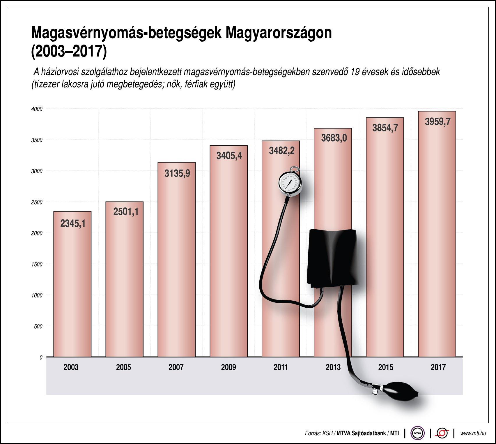 ezoterikus oka a magas vérnyomásnak