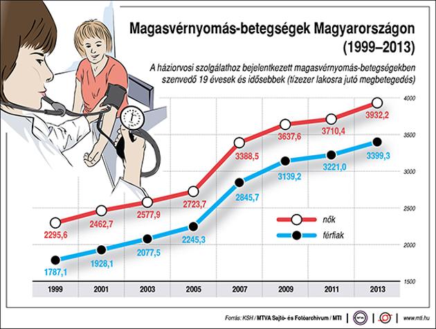 a magas vérnyomás statisztikái szerint nem érzi a magas vérnyomást