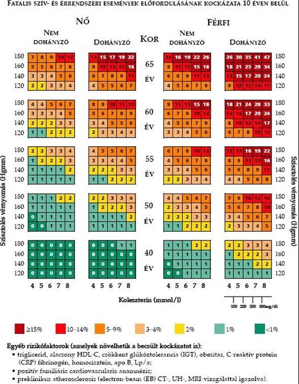 árok gallérja magas vérnyomás esetén
