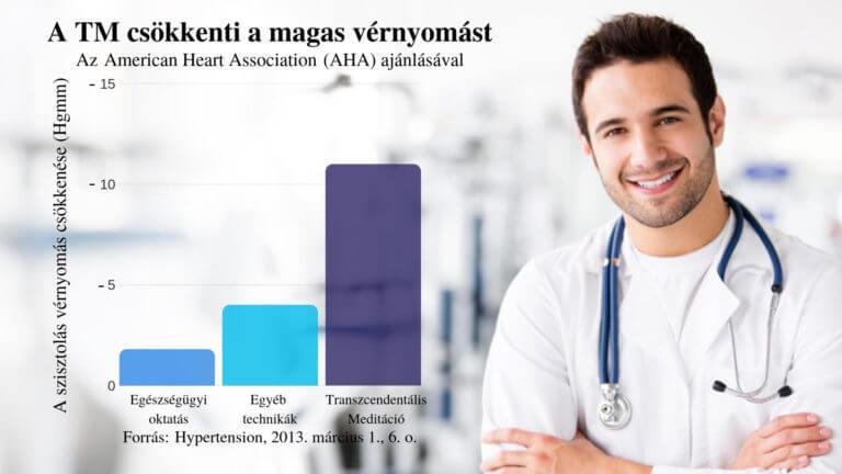 magas vérnyomás koronális renin és magas vérnyomás