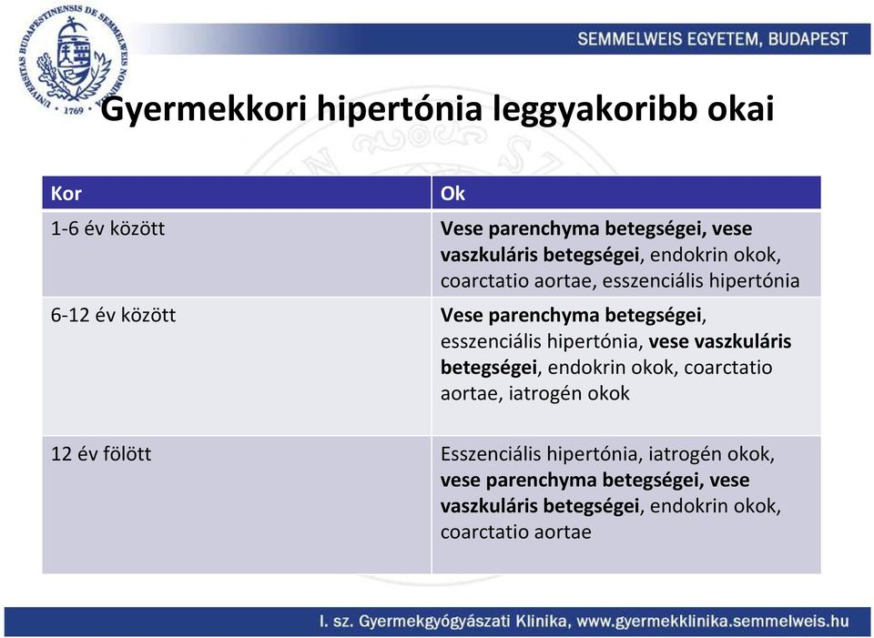 vaszkuláris hipertónia gyógyszerek átmeneti hipertónia tünetei