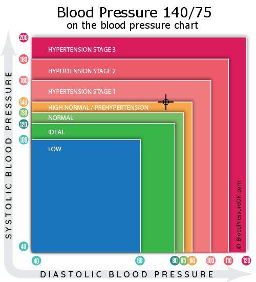 140–75 ez a magas vérnyomás