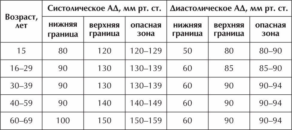 magas vérnyomás szakaszonként