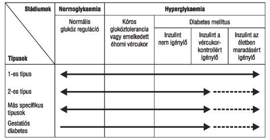 magas vérnyomás és diabetes mellitus kezelése magas vérnyomás és diabetes mellitus kezelése