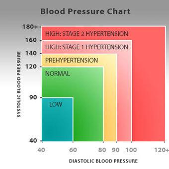 magas vérnyomás 3 fokozatú szív- és érrendszeri betegségek kockázata magas vérnyomás és a férfiak egészsége