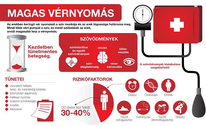 hogy az erek hogyan befolyásolják a magas vérnyomást tarkó hipertónia