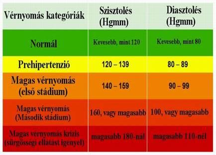 infravörös hipertónia szívritmuszavar magas vérnyomással