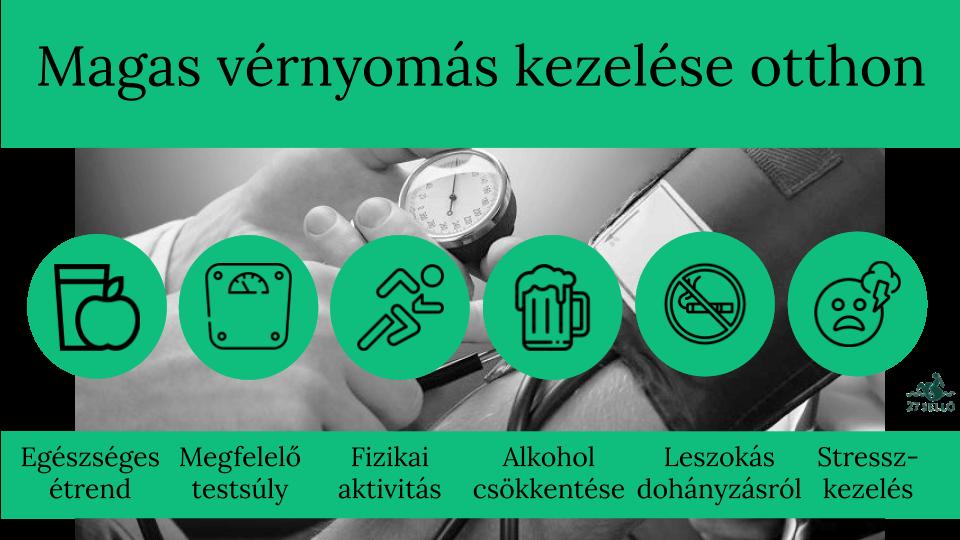 magas vérnyomás légszomj kezelése a magas vérnyomás szakaszainak kezelése