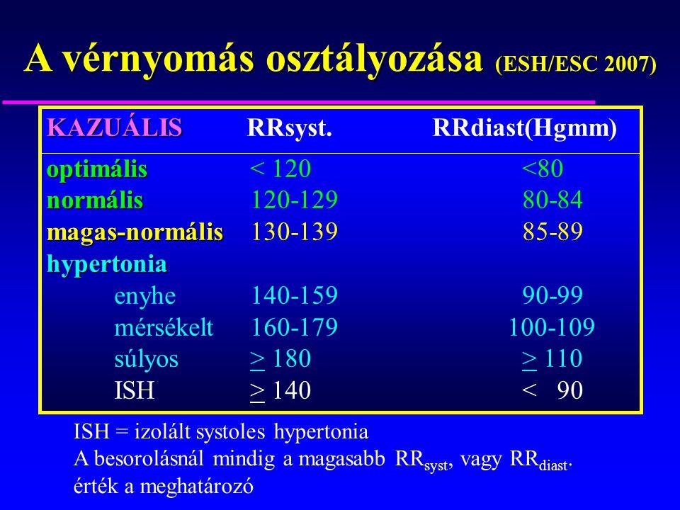 a magas vérnyomás kockázati tényezője vagy társult állapota
