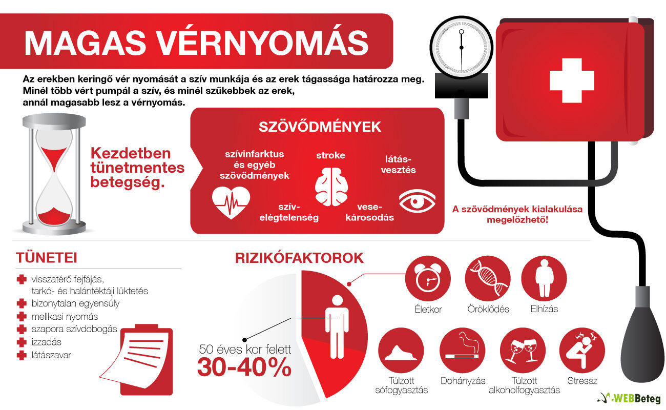magas vérnyomás a pajzsmirigyben