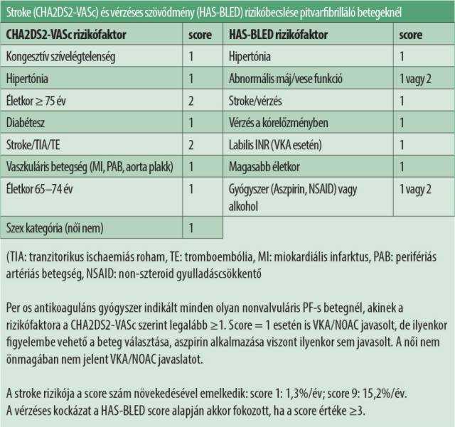 vaszkuláris hipertónia gyógyszerek magas vérnyomás hipertónia diéta