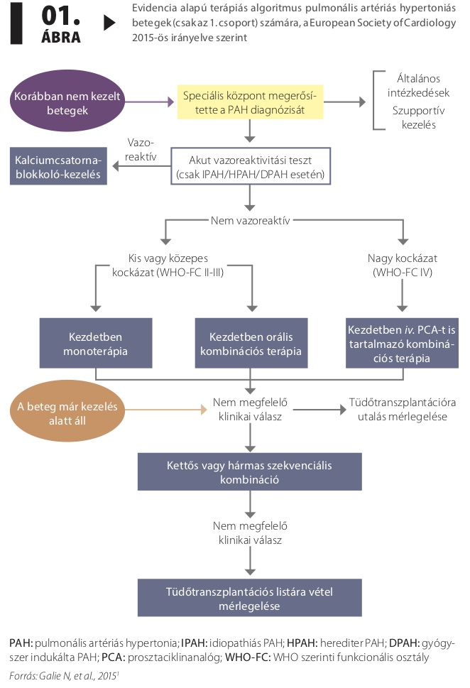 hypertonia kezelése hypothyreosisban