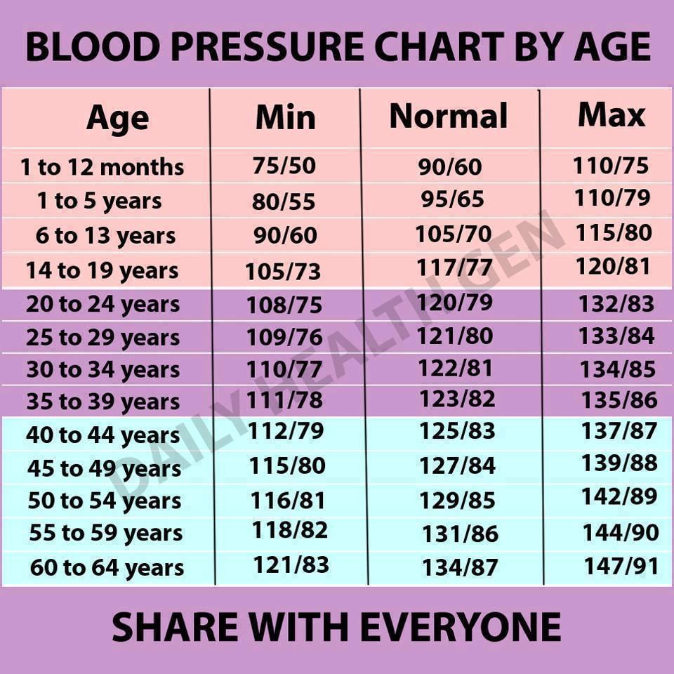 magas vérnyomás táblázat hipertónia propedeutikája