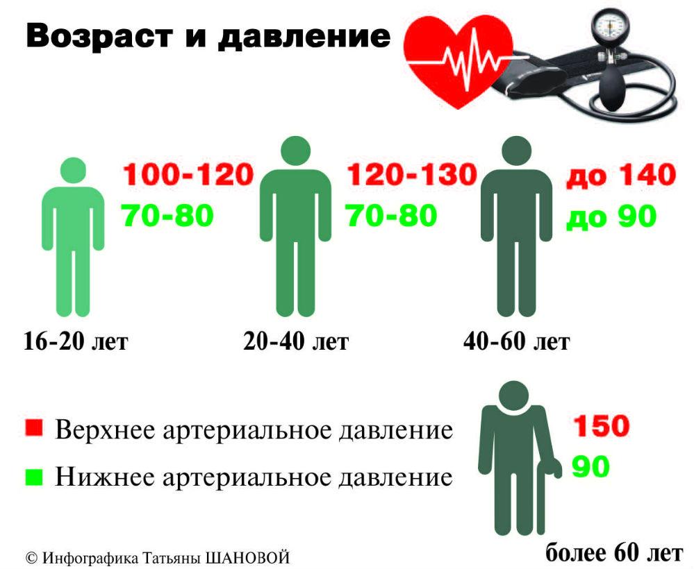 magas vérnyomás nyomásmutatók másodfokú hipertónia az