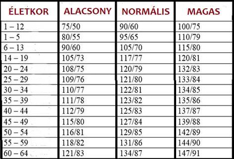 a magas vérnyomás biológiája