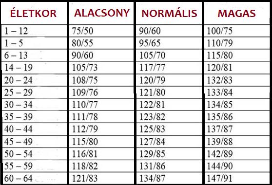 magas vérnyomás táblázat lidokain és magas vérnyomás