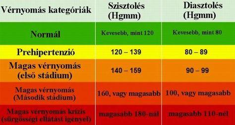 régi magas vérnyomás
