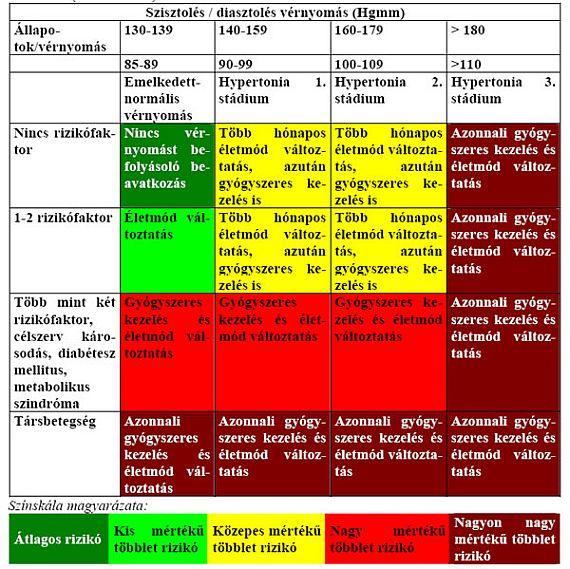 magas vércukorszint és magas vérnyomás magas vérnyomás és annak helye