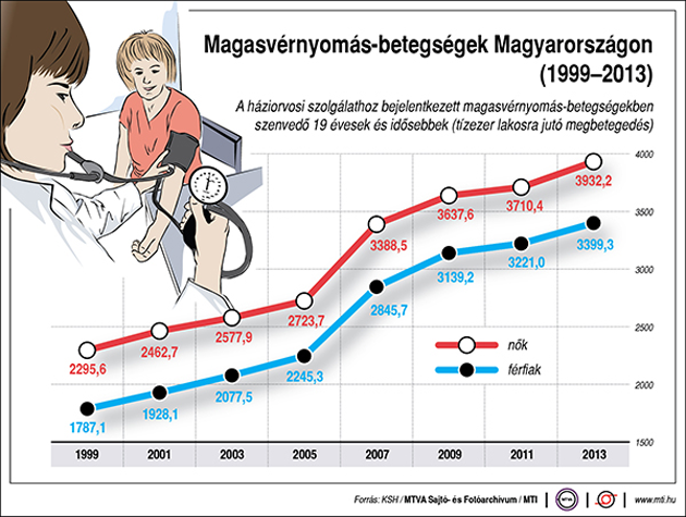 magas vérnyomás miatt lejtős magas vérnyomásban szenvedő perinevának