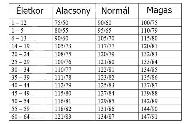 magas vérnyomás táblázat magas vérnyomás 1 fokos torna