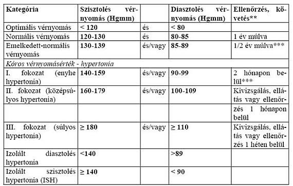 EKG Holter megfigyelés - dekódolási eredmények - Magas vérnyomás November